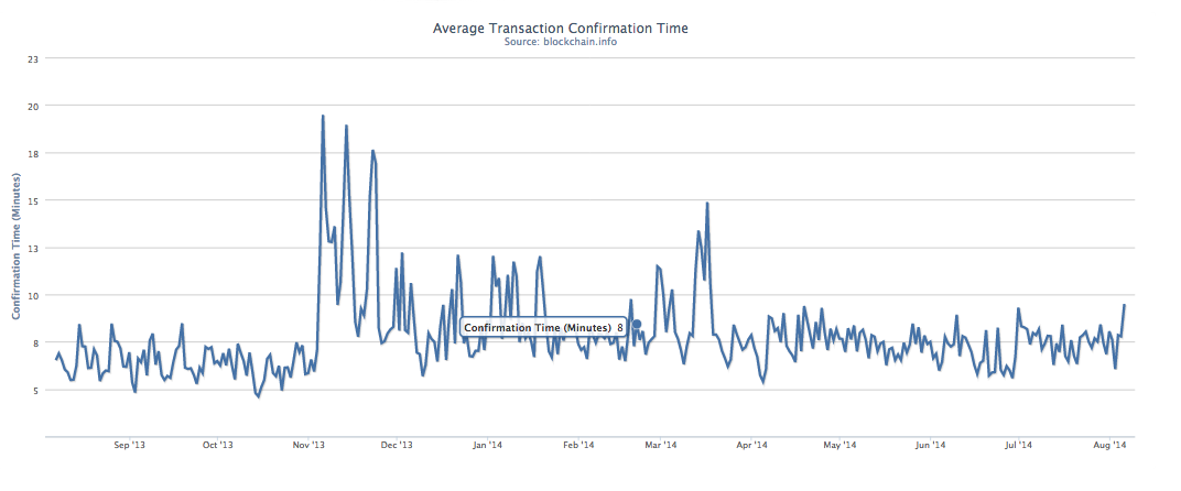 Bitcoin Average Transaction Times Line Chart