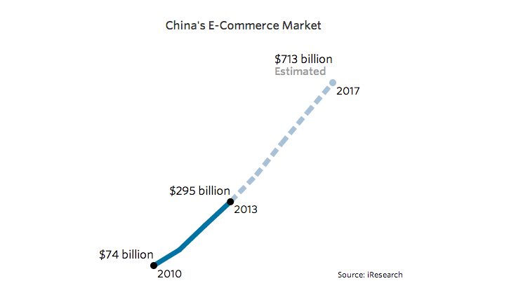 In china ecommerce is a lifestyle prospress for Lifestyle e commerce