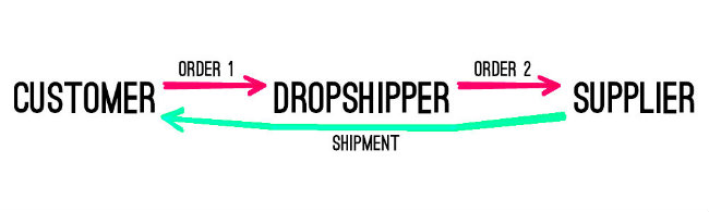 Diagram showing the traditional model for orders and shipping flows for dropshipping