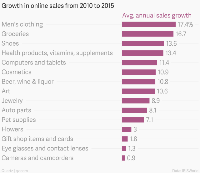 growth in online sales from 2010 to 2015